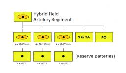 Hybrid 155mm Artillery Regiment.png